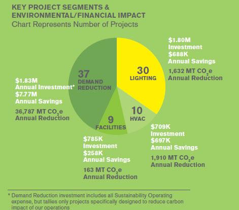Bloomberg-2010-report