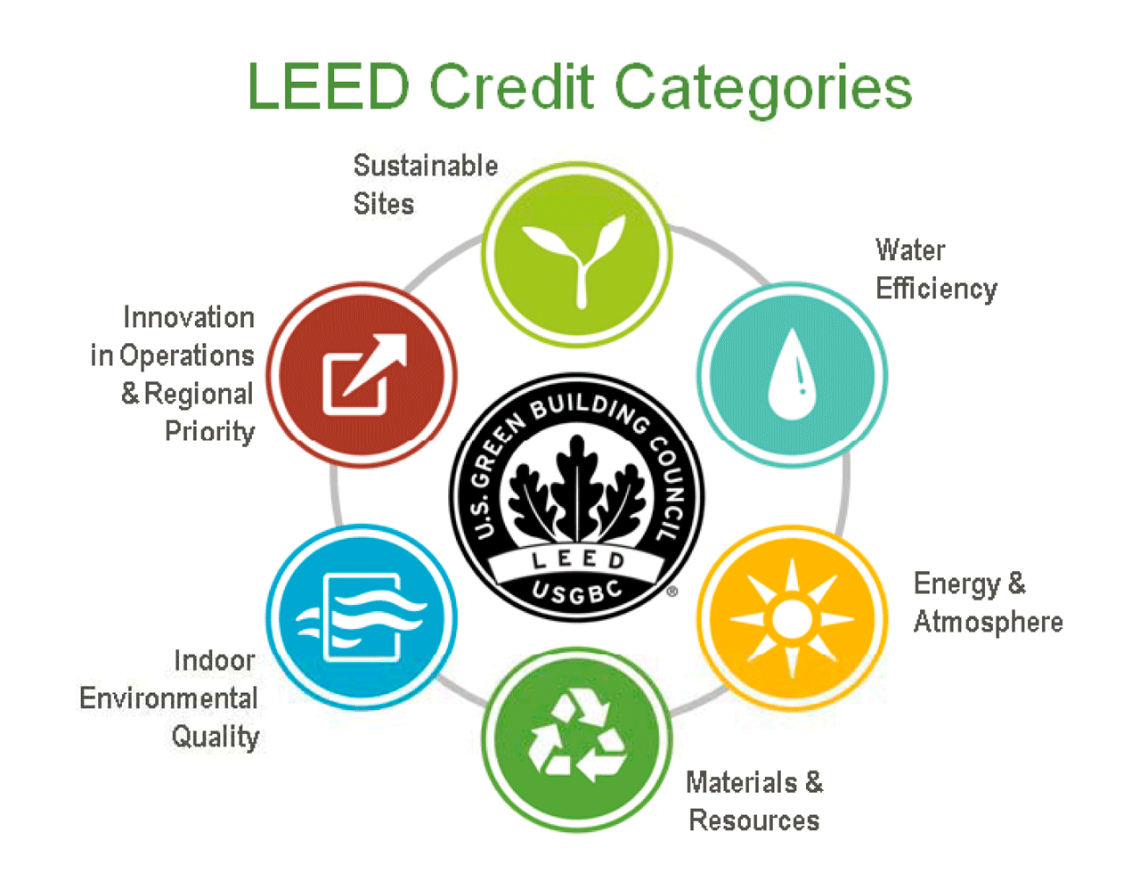 Leed symbols emerald skyline corporation for What is leed