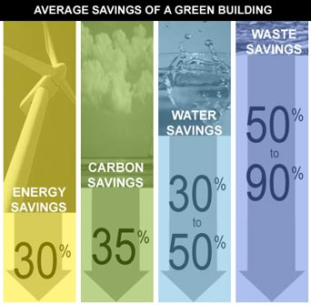 leed-certification average savings